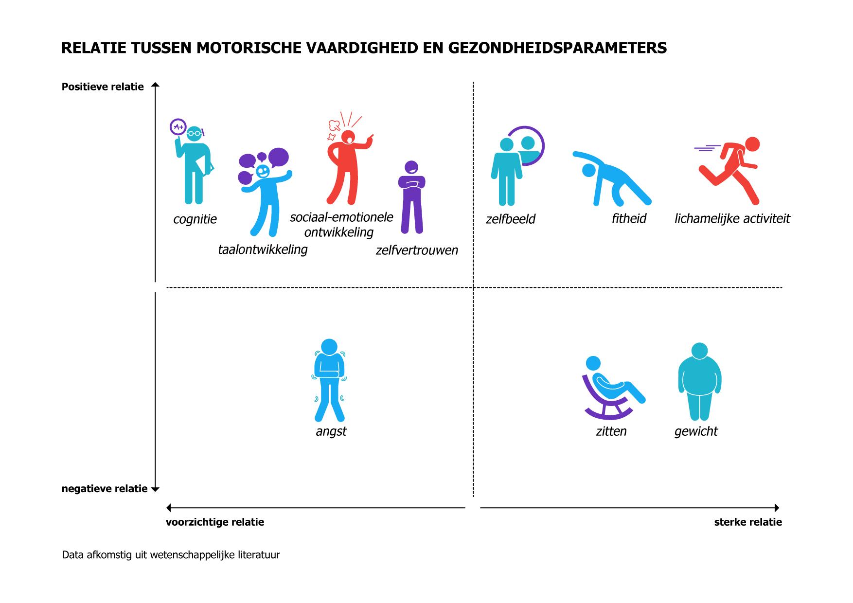 Relatie tussen motorische vaardigheid en gezondheid
